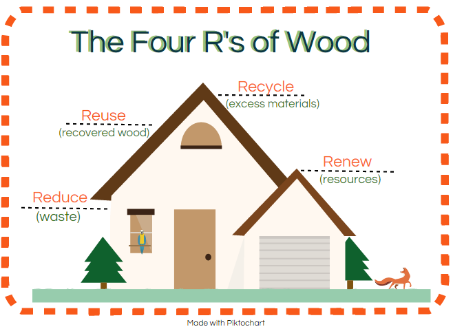 Sustainable building why wood is our most valuable resource for Why is wood sustainable